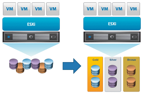 図5 Profile Driven Storage